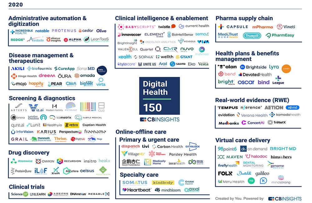 Science 37 Named Part of CB Insights Digital Health 150