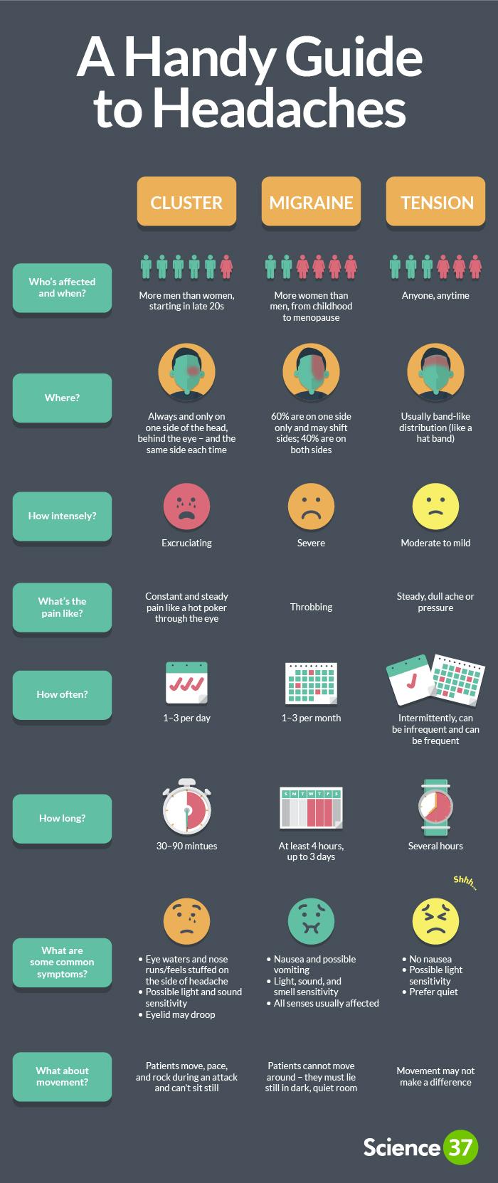 A Handy Guide to Headaches